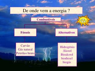 De onde vem a energia ?