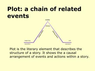 Plot: a chain of related events