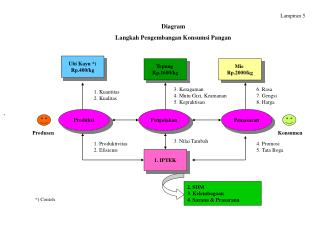 Diagram  Langkah Pengembangan Konsumsi Pangan