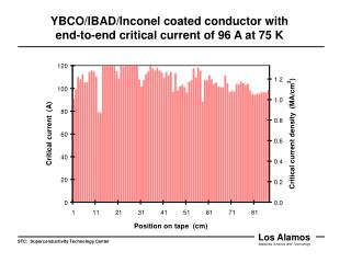 YBCO/IBAD/Inconel coated conductor with end-to-end critical current of 96 A at 75 K