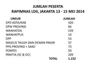JUMLAH PESERTA RAPIMNAS LDII, JAKARTA 13 - 15 MEI  2014