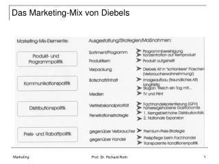 Das Marketing-Mix von Diebels