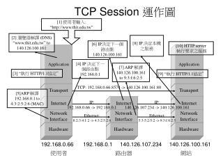 TCP Session  運作圖