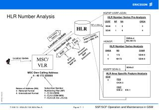 HLR Number Analysis