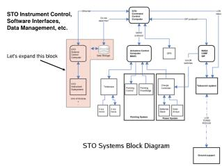 STO Instrument Control, Software Interfaces, Data Management, etc.