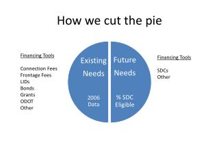 How we cut the pie