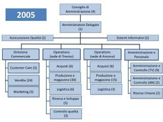 Consiglio di Amministrazione (4)