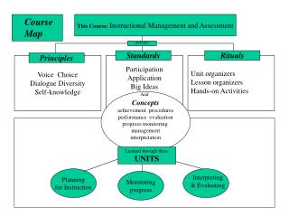 This Course: Instructional Management and Assessment