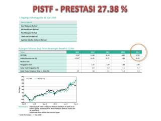 PISTF - PRESTASI 27.38 %
