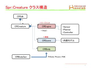 Spr::Creature  クラス構造