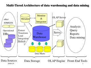 Multi-Tiered Architecture of data warehousing and data mining