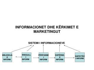 INFORMACIONET DHE K Ë RKIMET  E MARKETINGUT