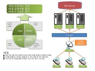 PDA Server