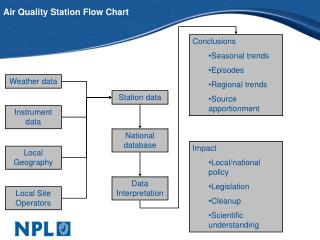 Air Quality Station Flow Chart