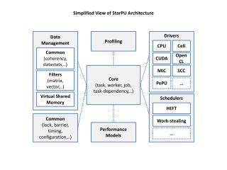Simplified View of  StarPU  Architecture