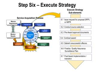Step Six – Execute Strategy