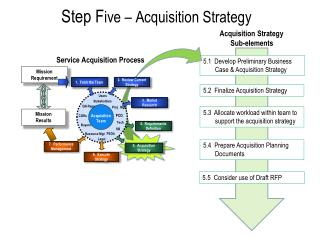 Step F ive – Acquisition Strategy