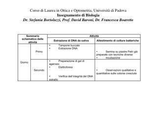 Corso di Laurea in Ottica e Optometria, Universit� di Padova Insegnamento di Biologia