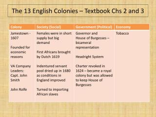 The 13 English Colonies – Textbook  Chs  2 and 3