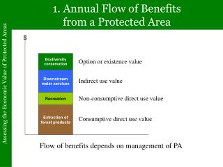 1. Annual Flow of Benefits from a Protected Area