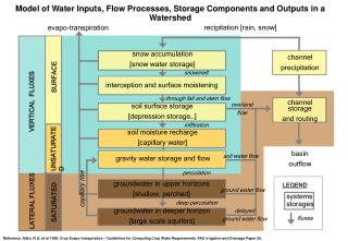 Model of Water Inputs, Flow Processes, Storage Components and Outputs in a Watershed