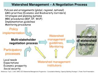 Watershed Management – A Negotiation Process