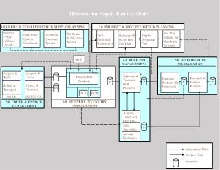 Hydrocarbon Supply Business Model