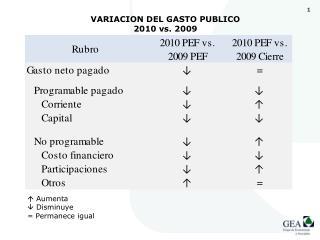 VARIACION DEL GASTO PUBLICO  2010 vs. 2009