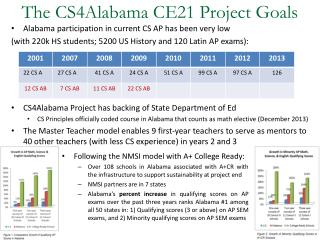The  CS4Alabama  CE21 Project Goals