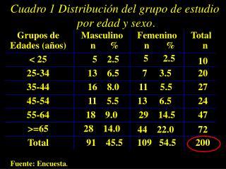 Cuadro 1 Distribución del grupo de estudio  por edad y sexo .