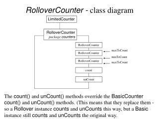 RolloverCounter -  class diagram
