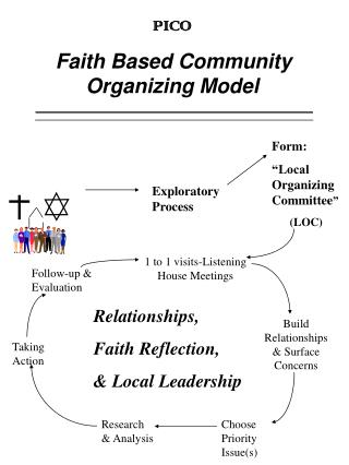 PICO Faith Based Community Organizing Model