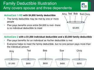 Family Deductible Illustration Amy covers spouse and three dependents