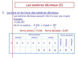 Les nombres décimaux (2)