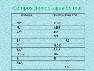 Composición del agua de mar