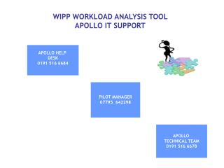 WIPP WORKLOAD ANALYSIS TOOL  APOLLO IT SUPPORT