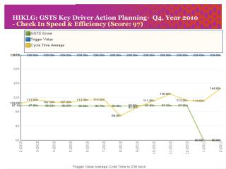 HIKLG: GSTS Key Driver Action Planning-  Q4, Year 2010 - Check In Speed & Efficiency (Score: 97)