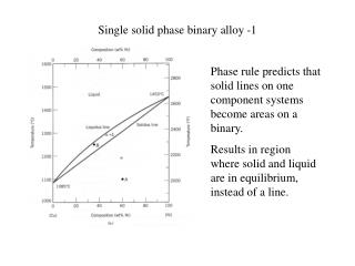 Single solid phase binary alloy -1