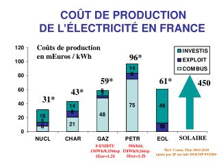 COÛT DE PRODUCTION DE L' É LECTRICIT É EN FRANCE