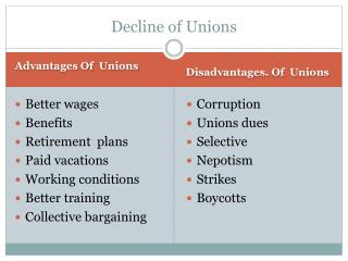 Decline of Unions