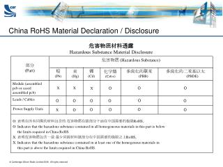 China RoHS Material Declaration / Disclosure
