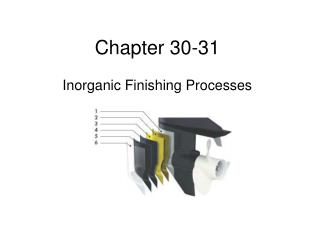 Inorganic Finishing Processes
