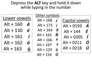 Lower vowels Alt + 160     á  Alt + 130     é  Alt + 161      í  Alt + 162     ó  Alt + 163      ú