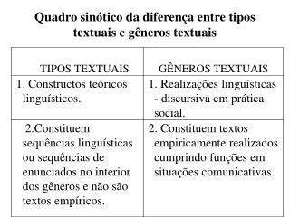 Quadro sinótico da diferença entre tipos textuais e gêneros textuais