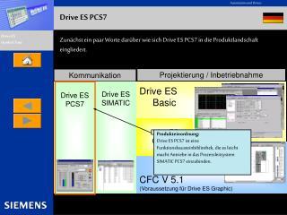 Zunächst ein paar Worte darüber wie sich Drive ES PCS7 in die Produktlandschaft eingliedert.