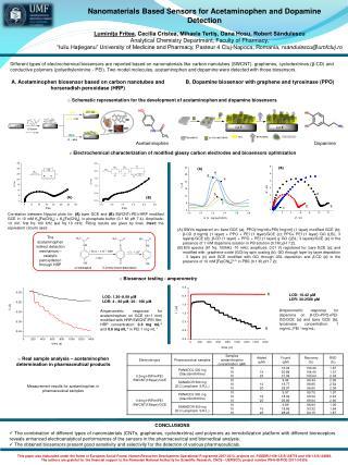 Nanomaterials Based Sensors for Acetaminophen and Dopamine Detection