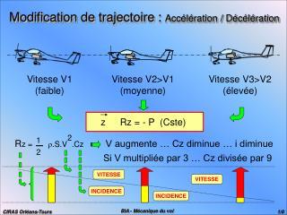 Modification de trajectoire :  Acc�l�ration / D�c�l�ration