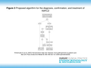 Perlemuter G  et al.  (2007)  Nonalcoholic fatty liver disease: from pathogenesis to patient care