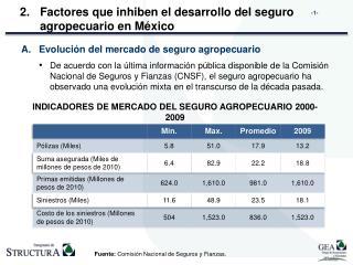 Factores que inhiben el desarrollo del seguro agropecuario en México
