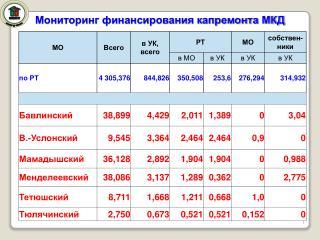 Мониторинг финансирования капремонта МКД